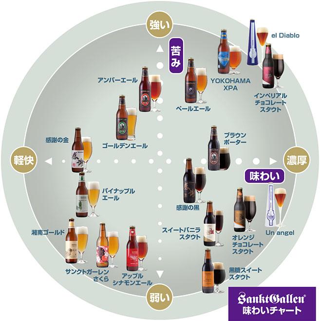 クラフトビールビールラインナップ