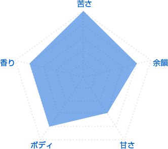 テイストグラフ
